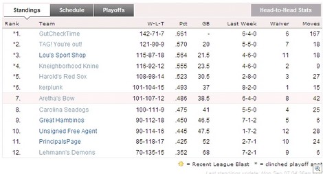 BlogBall09B Final Standings