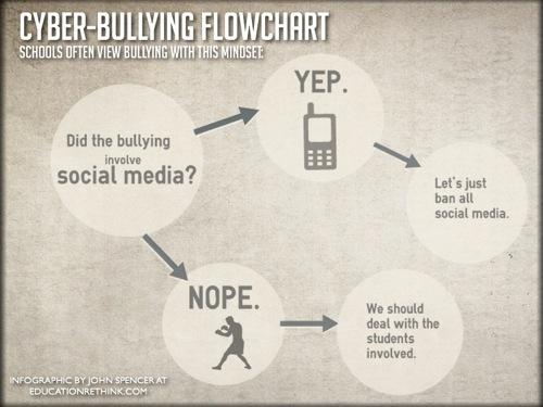 Cyberbullyingflowchart
