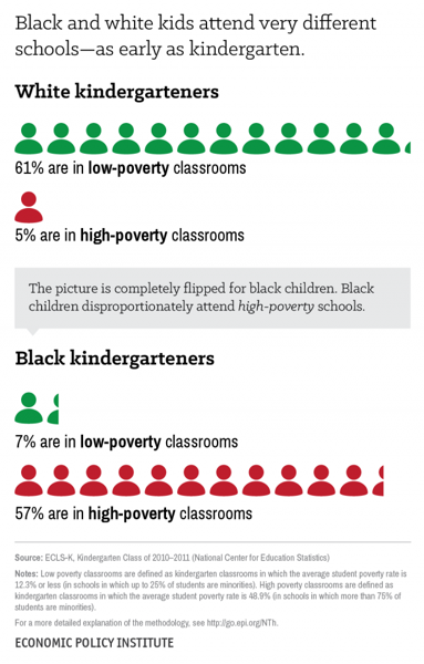 kindergarten poverty
