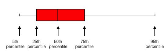 Interpreting a box plot