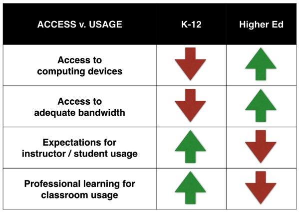 K 12 v Higher Ed