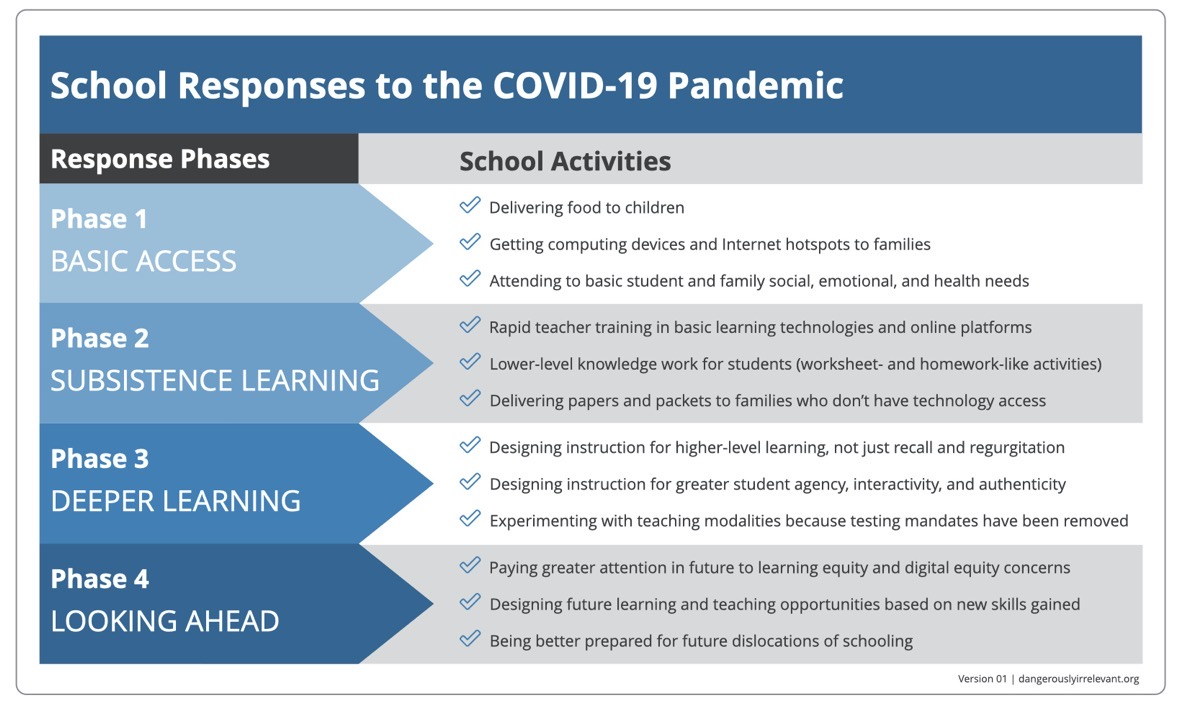 CHART: School Responses to the COVID 19 Pandemic v01
